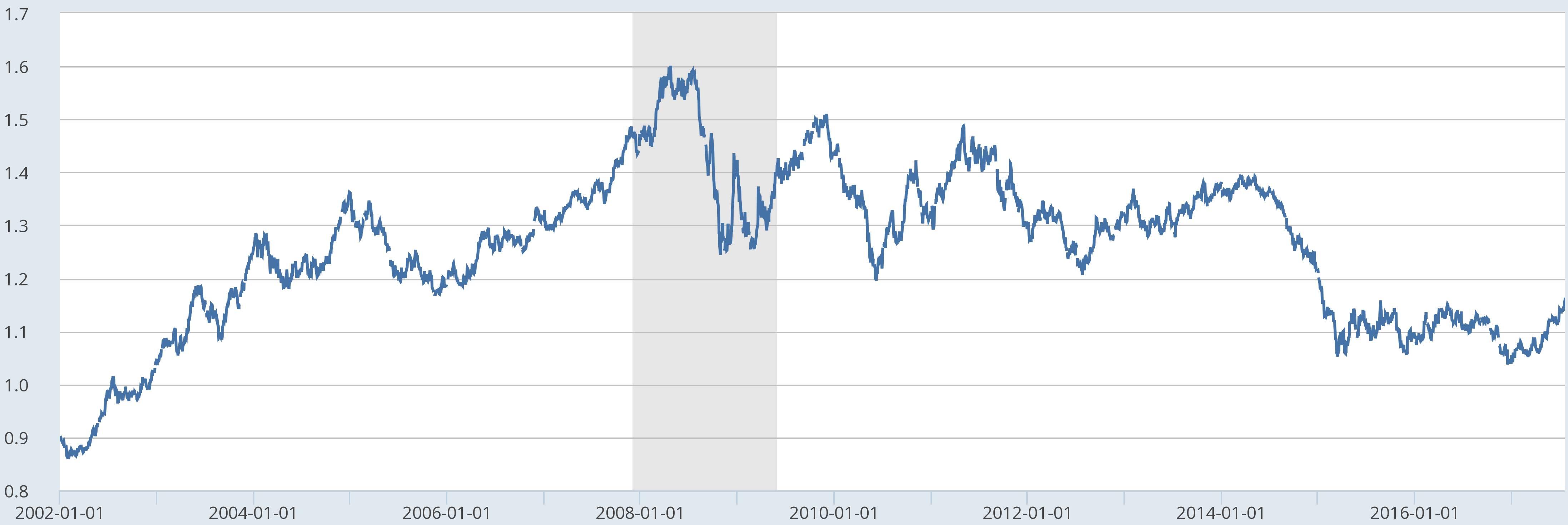 Qu'est-ce qu'une limite à la hausse/baisse ?