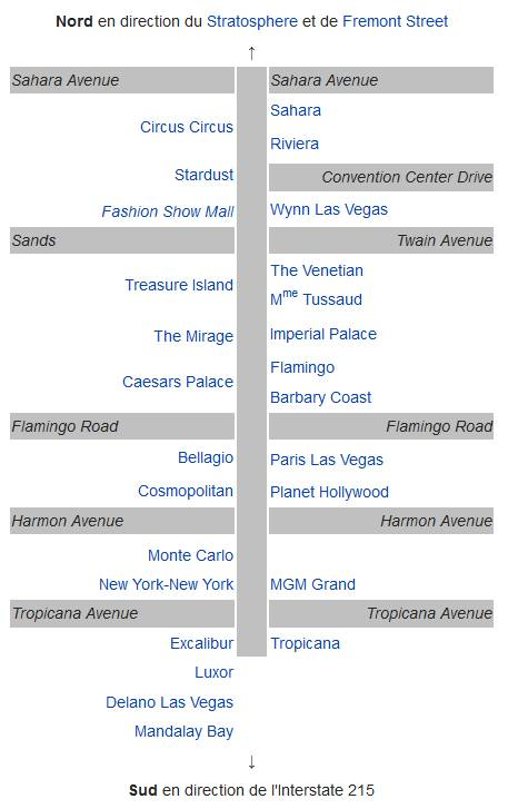 Schemas Hotel Strip Las Vegas